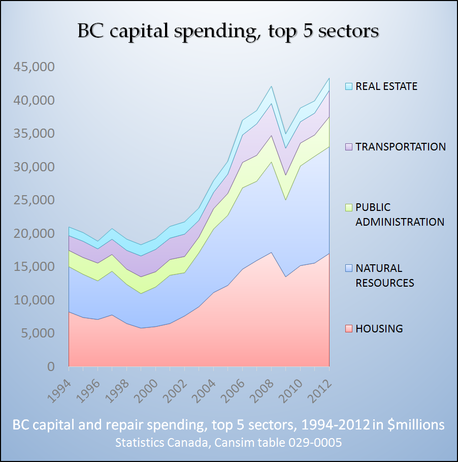 2014-04-21_capital_spending_02.png