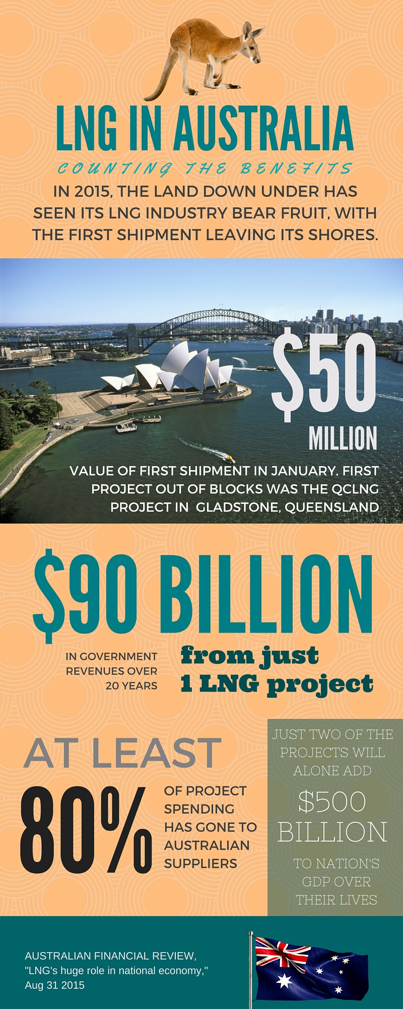 LNG_IN_AUSTRALIA-_Counting_the_benefits.jpg