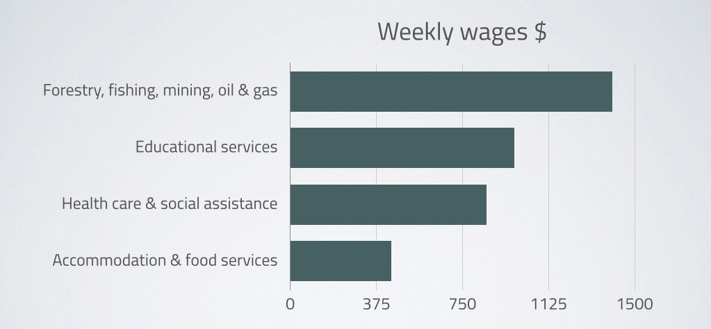 weeklywages.jpg
