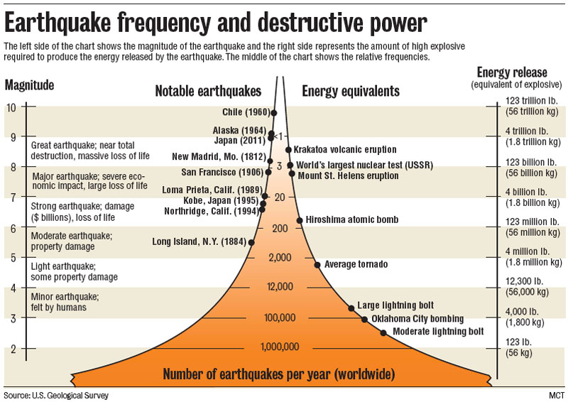 richter_scale.png