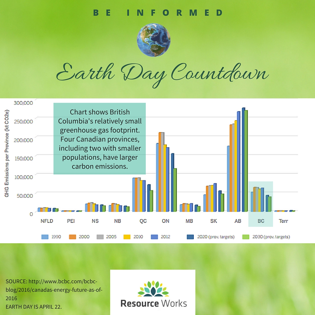 earthday-GHGcompared.jpg
