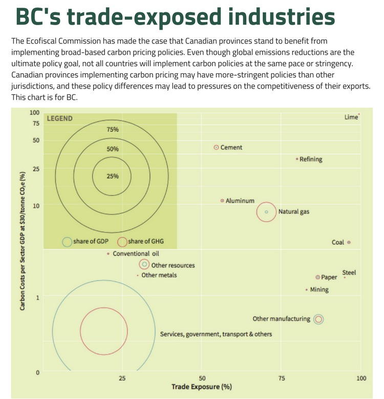 BCtrade-exposed_industries.jpg