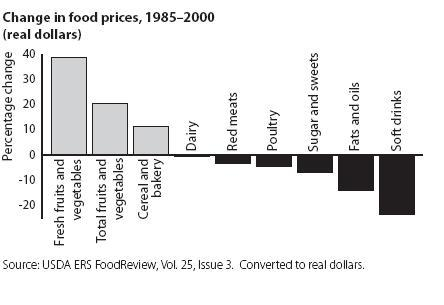 food_prices_1985-2000.jpg