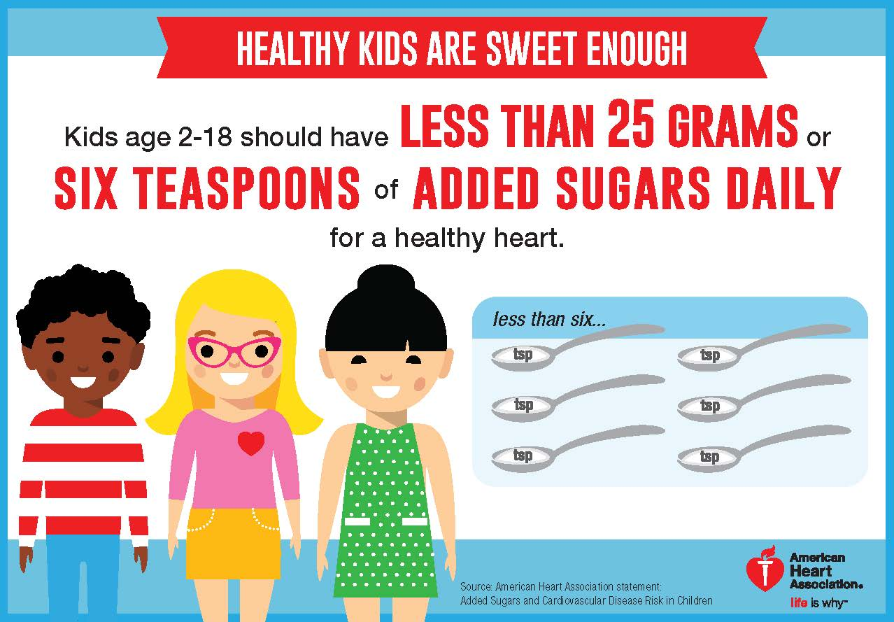 Sugar Limits for Youth