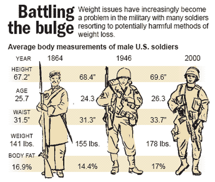 Military Obesity
