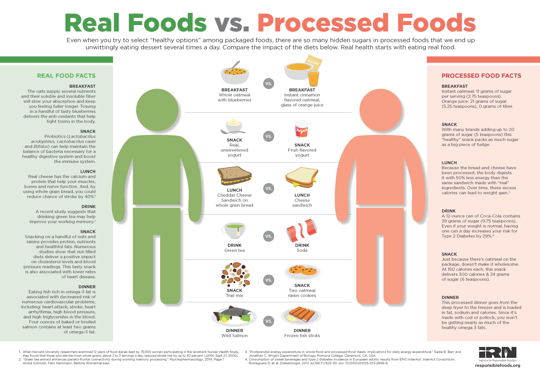 Real Food Vs. Processed Food