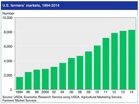 Farmers' Markets in the U.S.