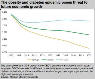 Obesity & Diabetes Epidemic Pose Economic Threat