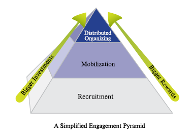 Engagement_pyramid.png