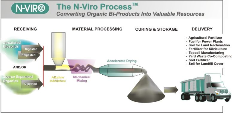 N-Viro_Process_Illustration_Rev01_1000pixels.jpg