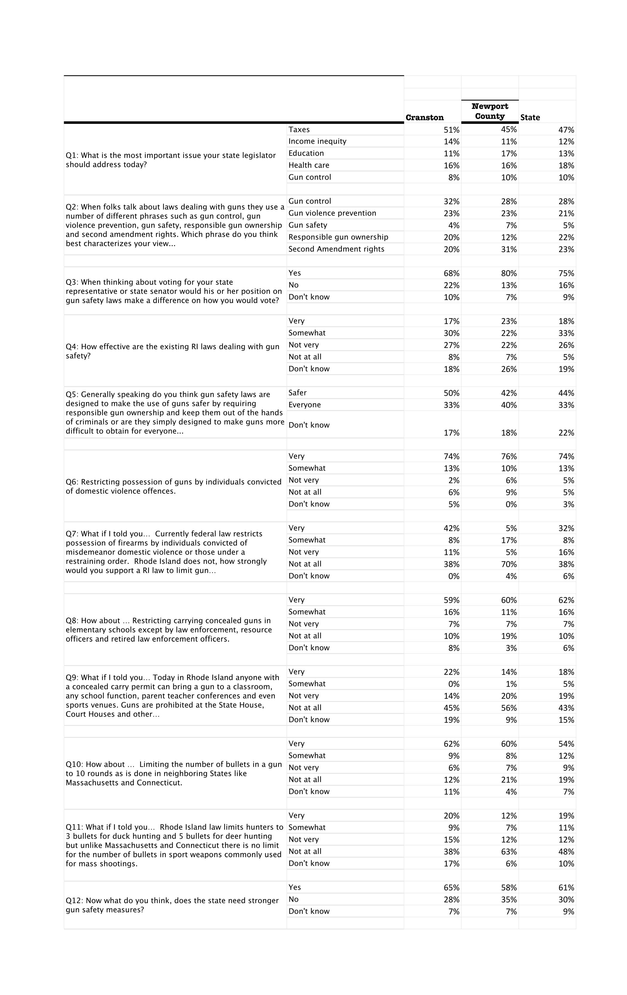 RI_Gun_Safety_Polling_Data__2016-2-9.png