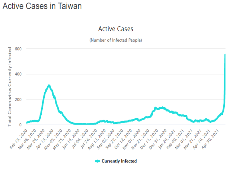 Taiwan Cases