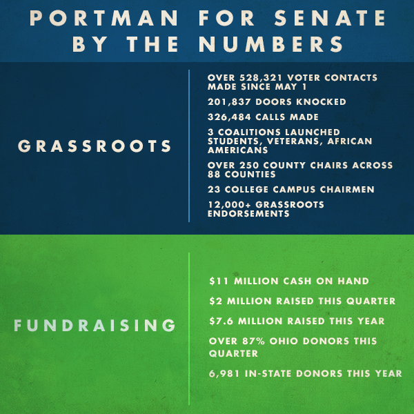 Portman_Post_Facebook_grassrootsfund.png