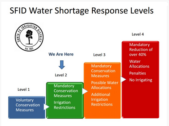 SFID_Water_shortage_levels.png