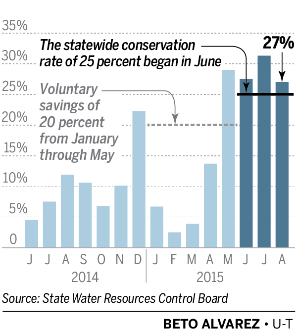 AUG_WATER_USE-10022015-board.png