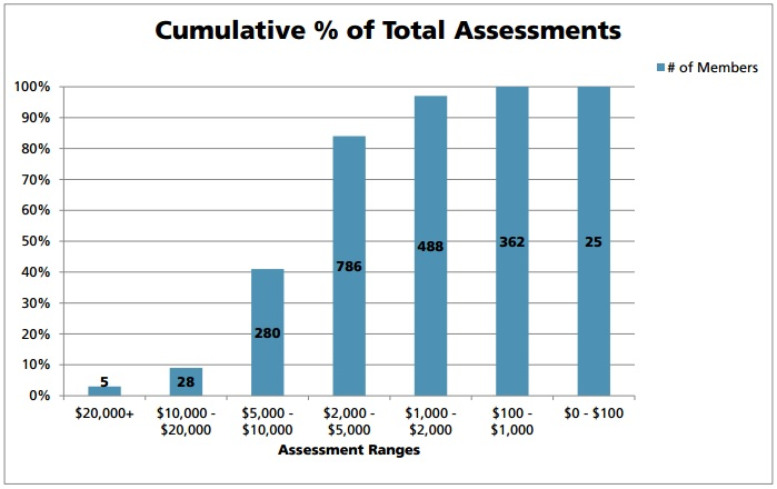 Cumulative-Assessments-Chart.jpg