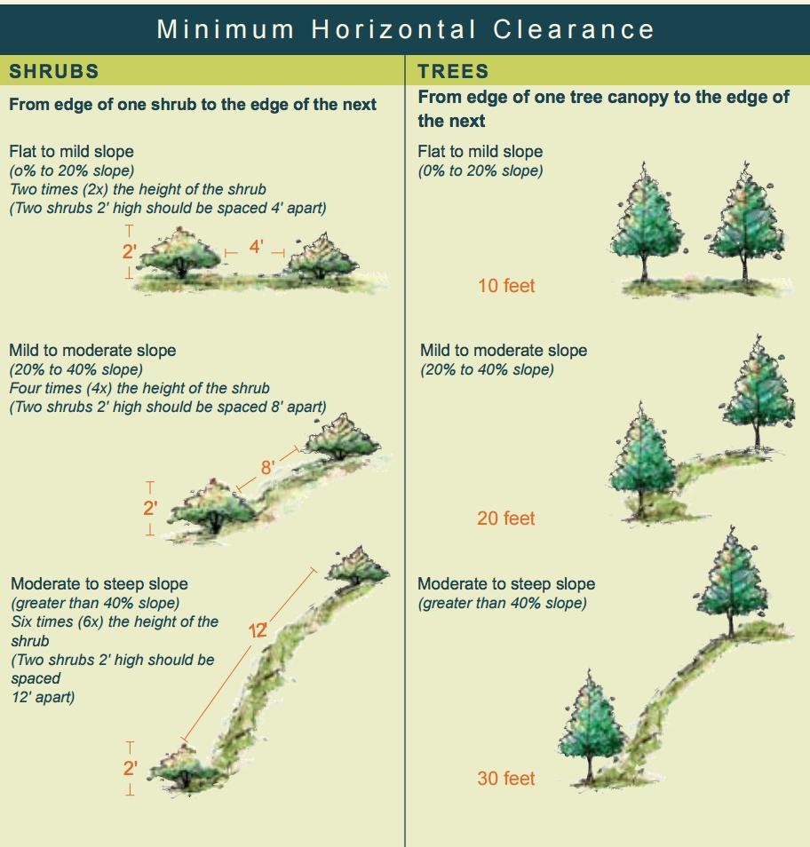 Horizontal Clearance