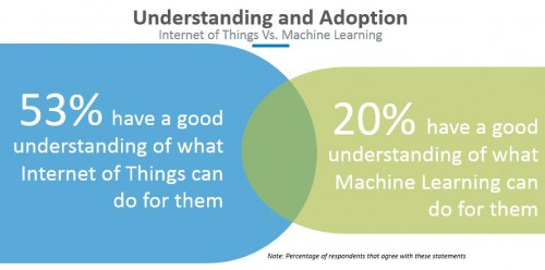 Internet of Things Vs. Machine Learning