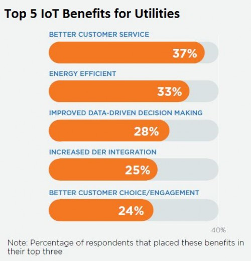 Top 5 Benefits for Utilities
