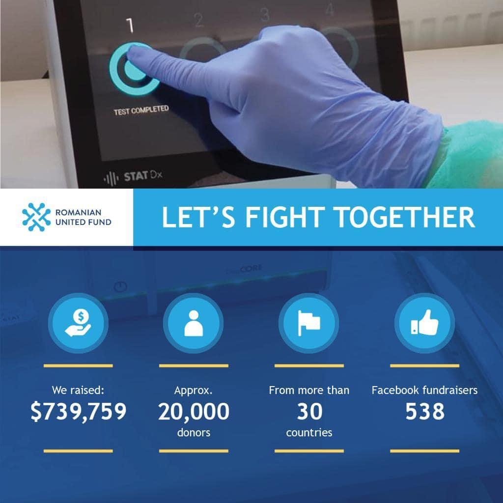 Coronavirus Donations Results