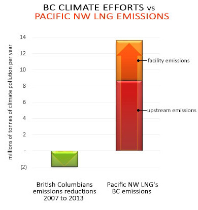 pnw-lng-emissions-vs-cuts-cropped.jpg