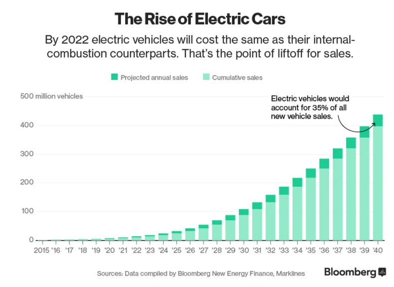 Bloomberg-electric_cars.jpg