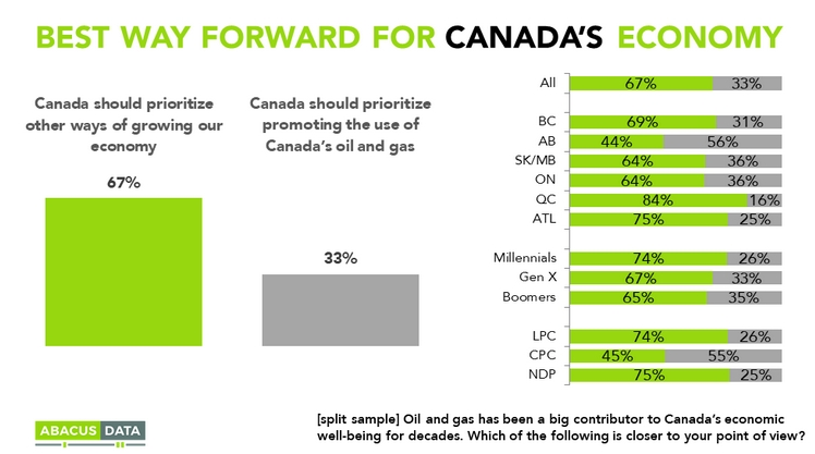 67% know our future is not oil
