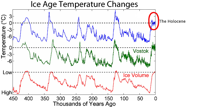 ice_age_temperatures1.jpg