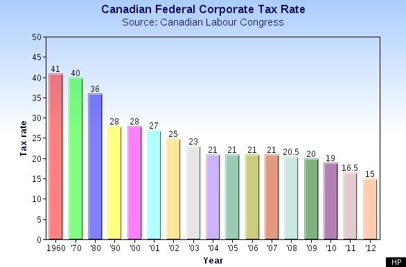 canada-corporate-tax-rate.jpg
