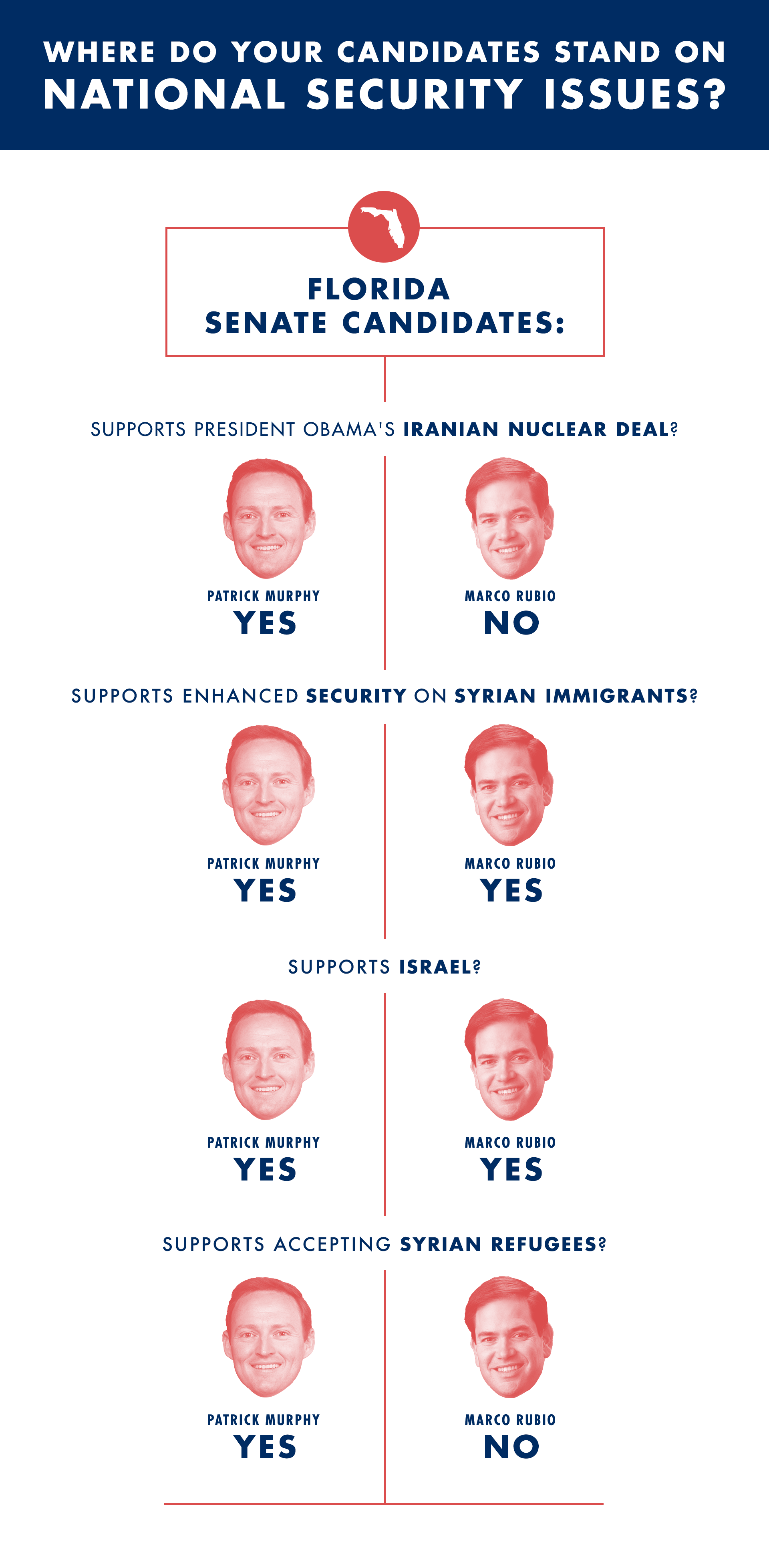 SAN_website-graphic_where-do-your-candidates-stand-FL-main2.png