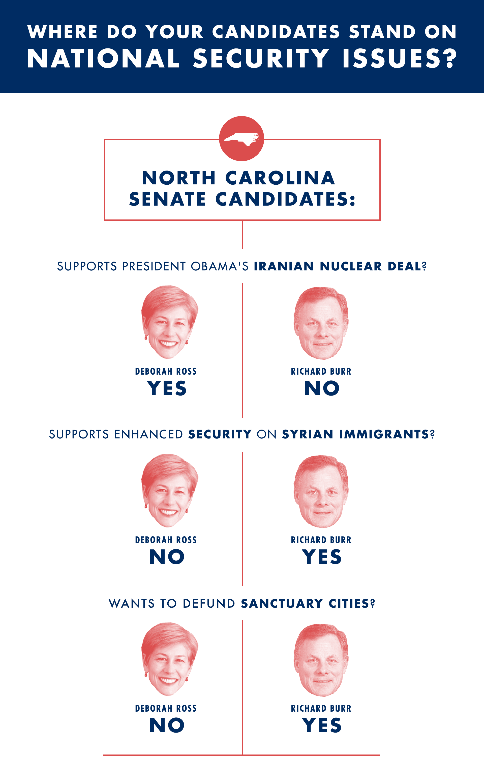 SAN_website-graphic_where-do-your-candidates-stand-NC-main2.png