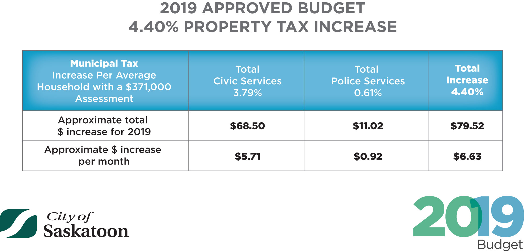 2019_APPROVED_BUDGET_PROPERTY_TAX_INCREASE_DEC_13.jpg