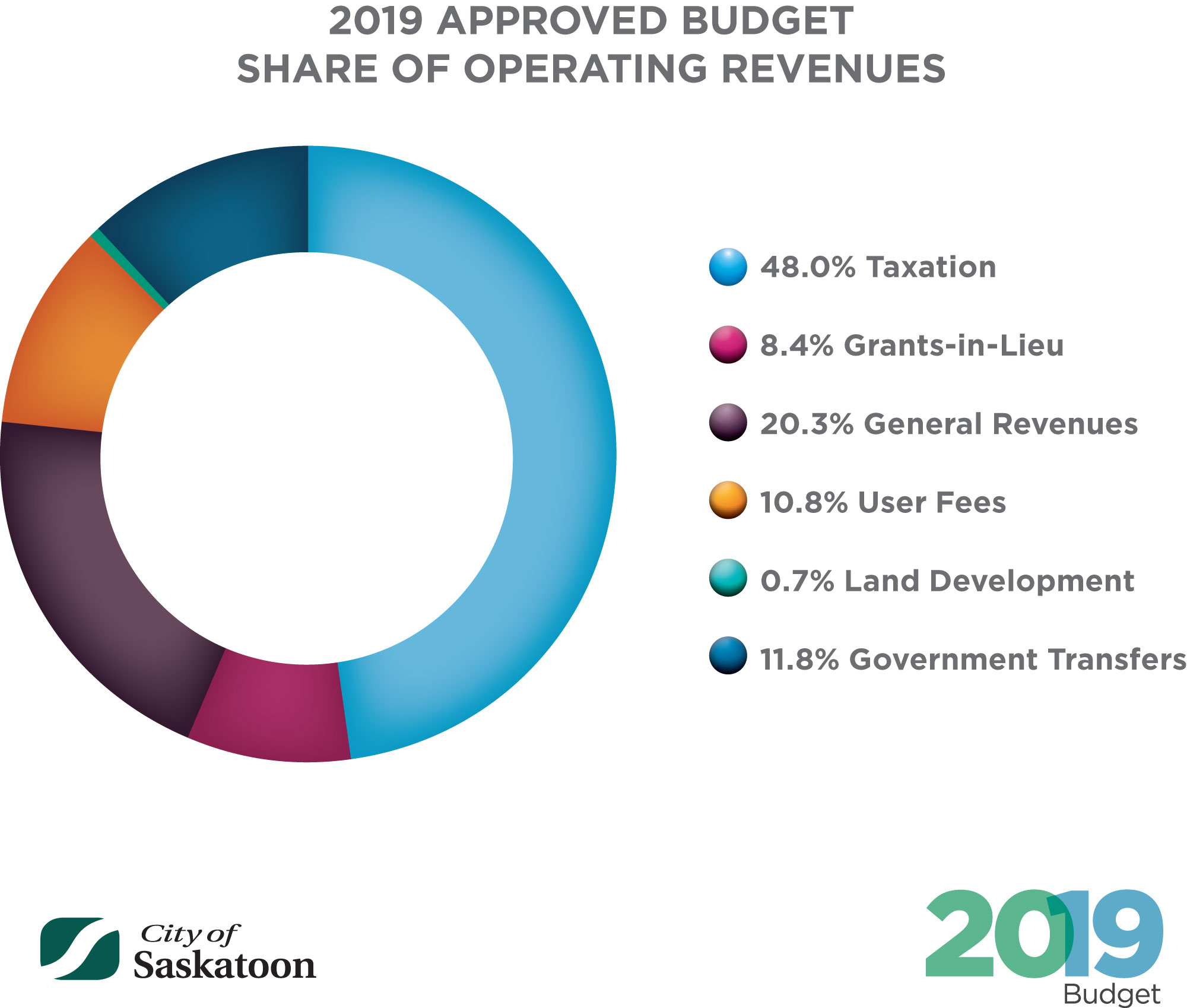 2019_APPROVED_BUDGET_SHARE_OF_OPERATING_REVS_DEC_13.jpg