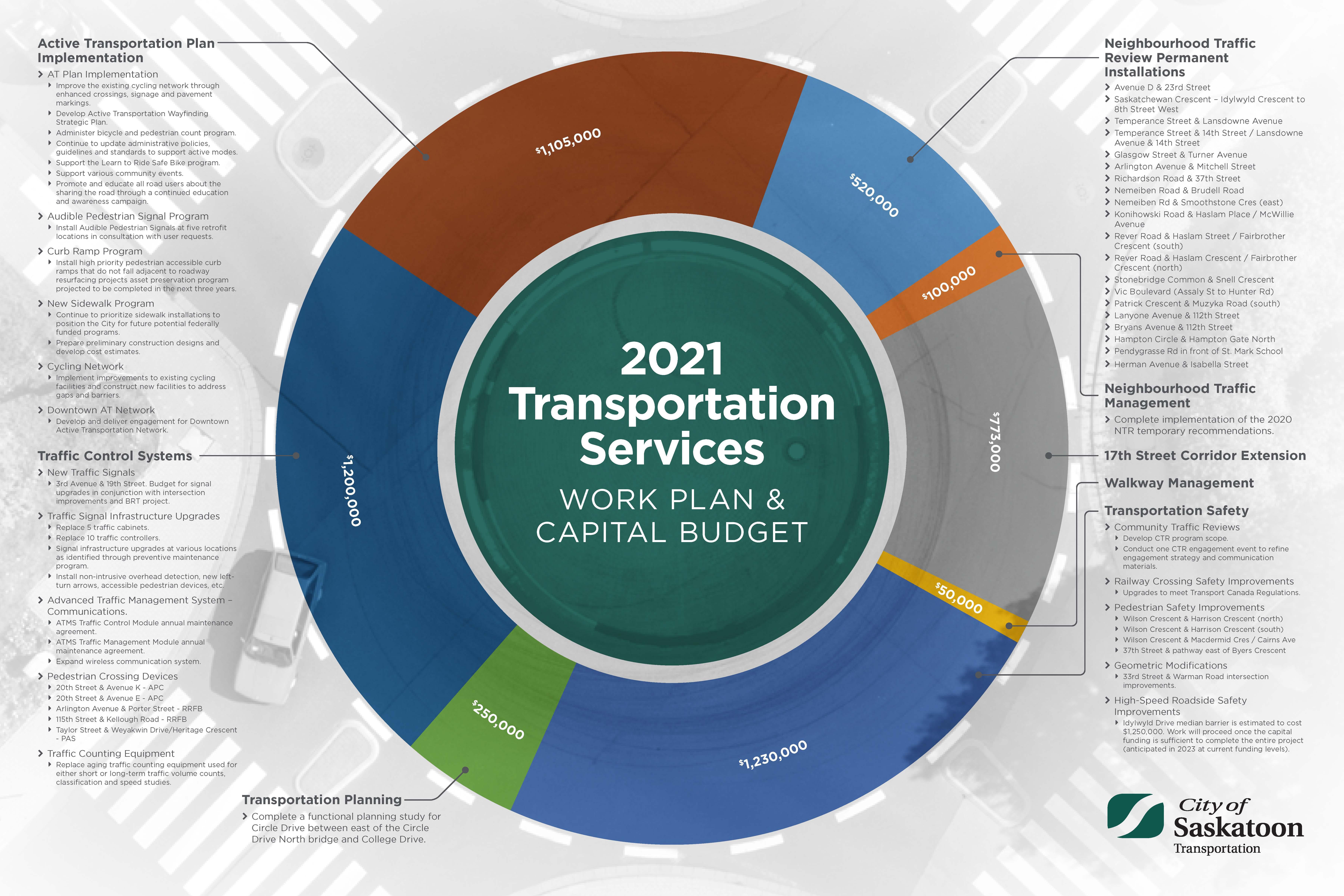 2021_Transpo_Capital_Projects.jpg
