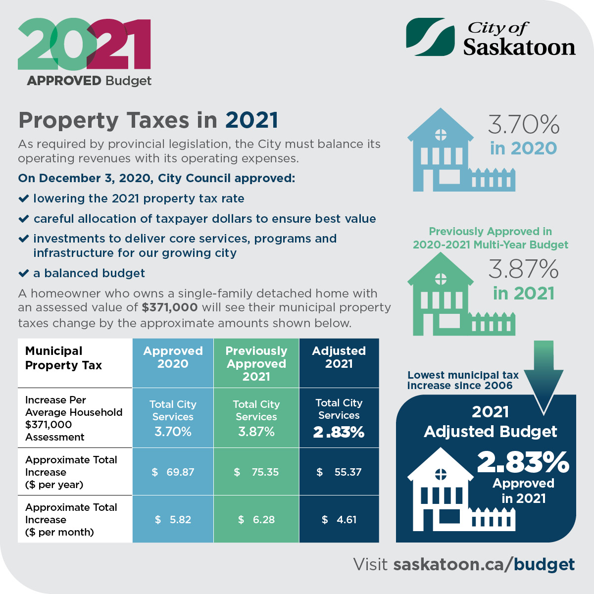 Graphic_2_2021_APPROVED_BUDGET_LOWER_PROPERTY_TAXES.jpg