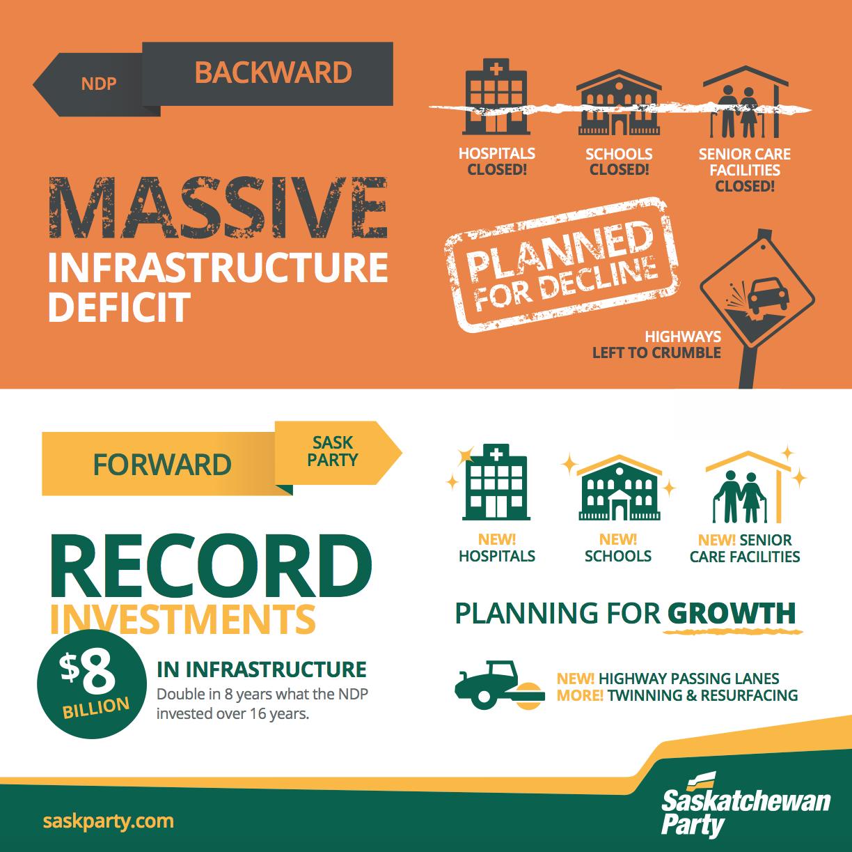 Investments In Infrastructure Will Help Keep Saskatchewan Strong