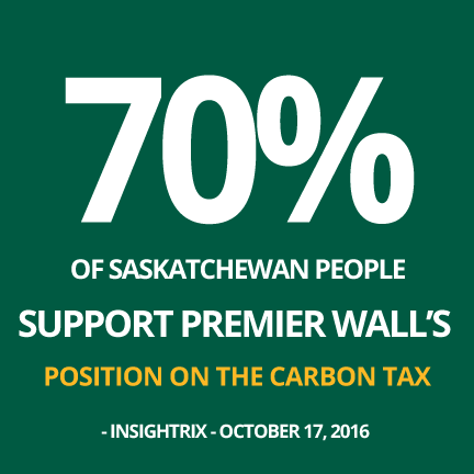 70 Per Cent in Saskatchewan Support Wall's Position on Carbon Tax