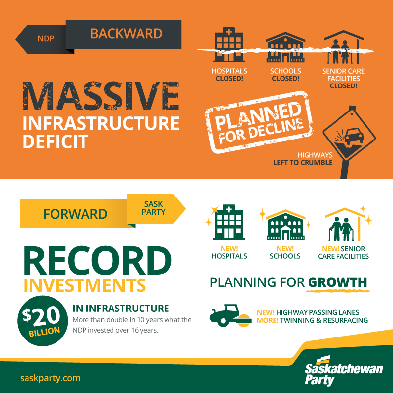 Sask. Party Has Invested in Infrastructure, while the NDP didn't
