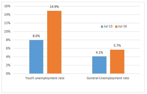 NW Perth Youth and general unemployment 13 to 16.JPG