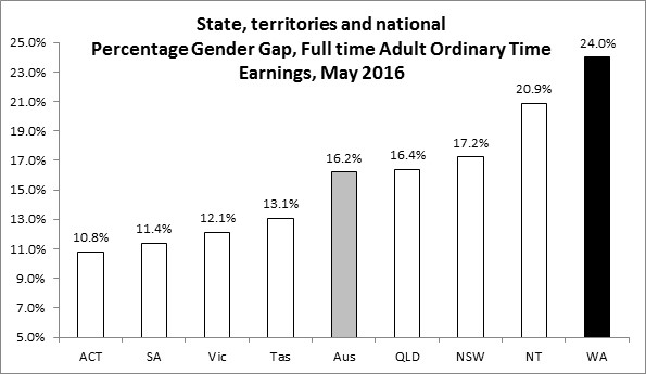 Gender pay gap 2016 WA and Austrlaia