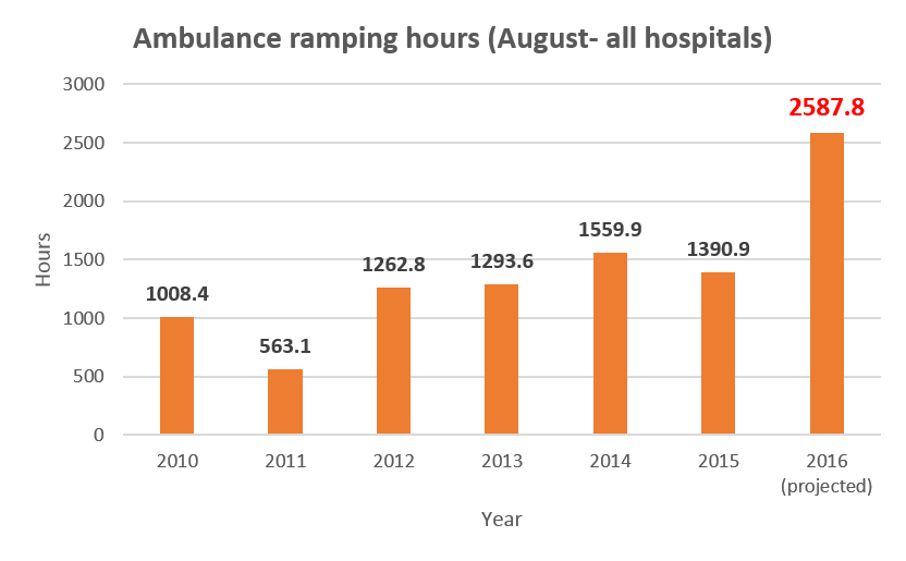 Ambulance Ramping 2010 to 2016