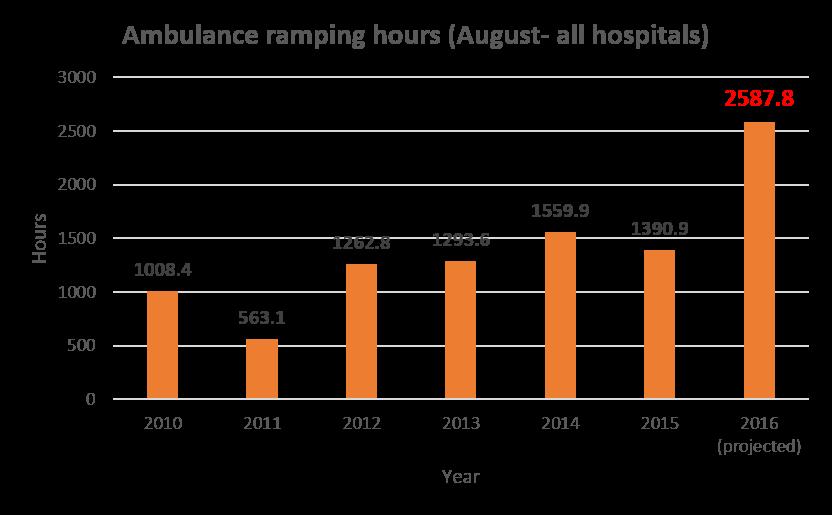Ambulance Ramping 2010 to 2016