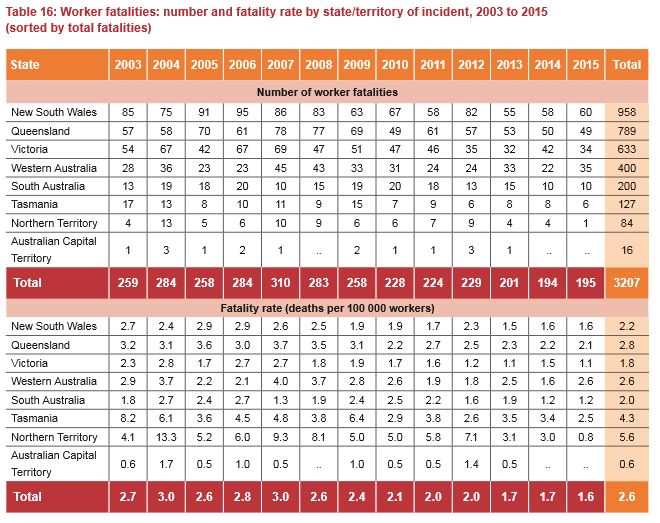 Work Fatalities Australia 2003 to 2015