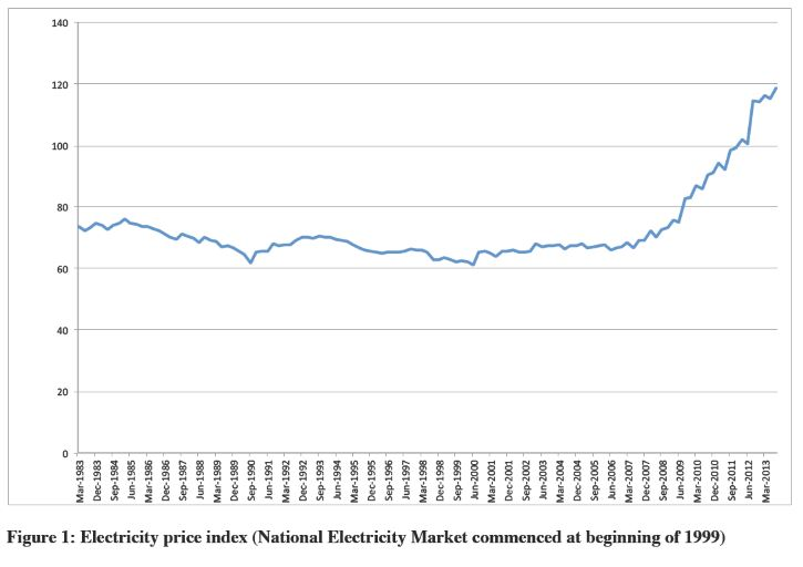 National Market electricty price trends