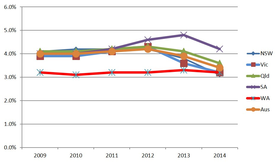 Training_rate_FebMarch_2009-2014__Australia_and_mainland_States.jpg