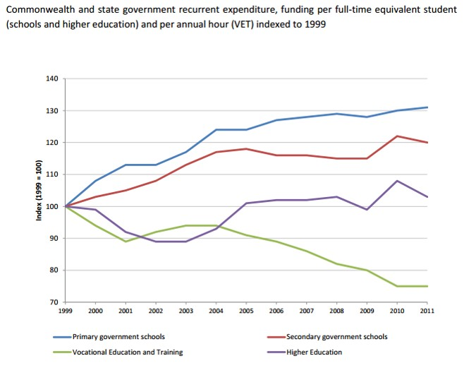 Expenditure_on_education_funding_1999-2014.jpg