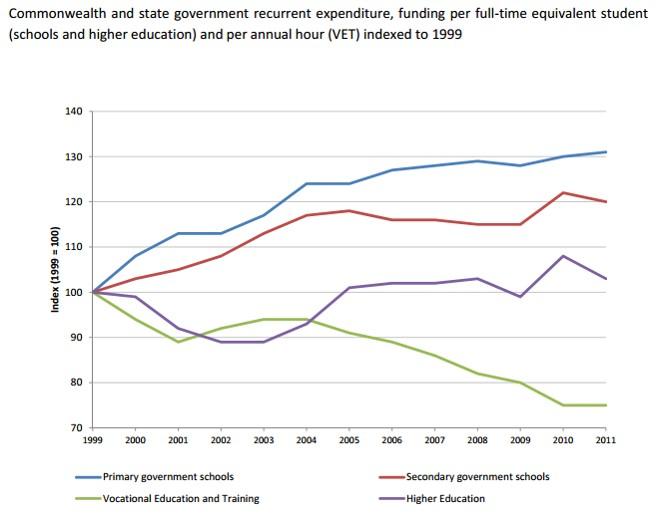 Expenditure_on_education_funding_1999-2014.jpg