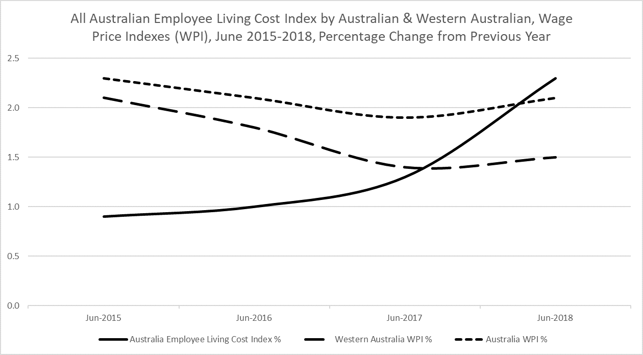 wage_price_and_costs_2018.png