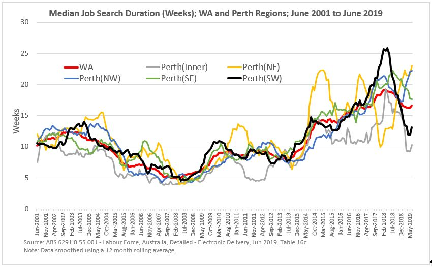 Perth_job_search_duration_chart.JPG