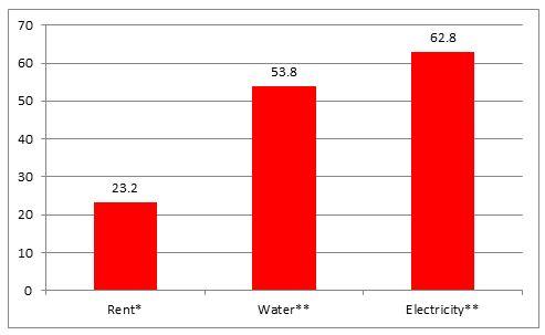 Cost_of_living_chart.JPG